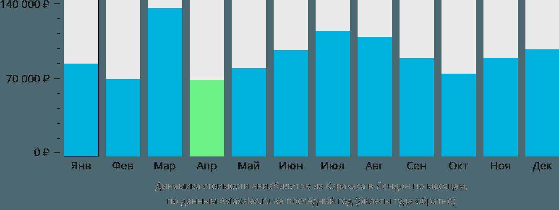 Динамика стоимости авиабилетов из Каракаса в Лондон по месяцам