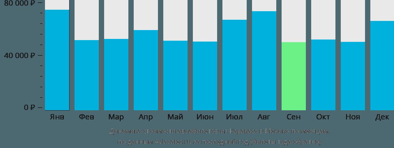 Динамика стоимости авиабилетов из Каракаса в Мехико по месяцам
