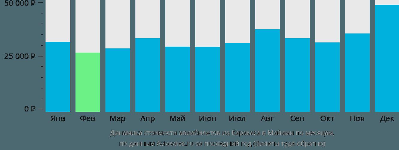 Динамика стоимости авиабилетов из Каракаса в Майами по месяцам