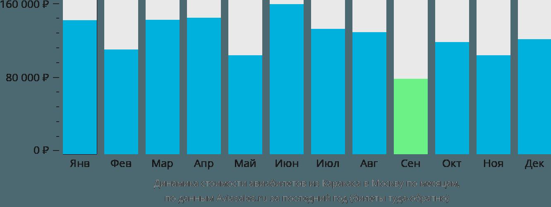 Динамика стоимости авиабилетов из Каракаса в Москву по месяцам