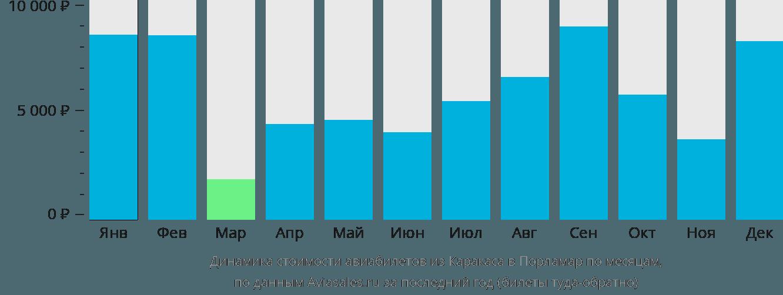 Динамика стоимости авиабилетов из Каракаса в Порламар по месяцам