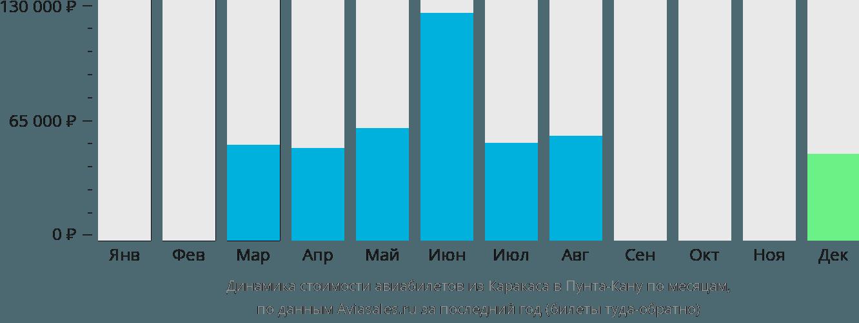 Динамика стоимости авиабилетов из Каракаса в Пунта-Кану по месяцам