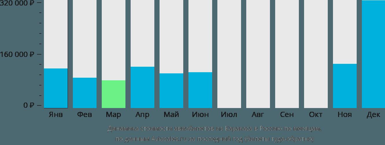 Динамика стоимости авиабилетов из Каракаса в Россию по месяцам