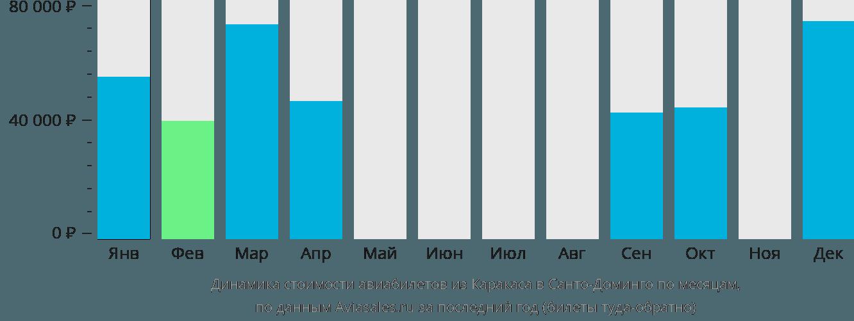 Динамика стоимости авиабилетов из Каракаса в Санто-Доминго по месяцам
