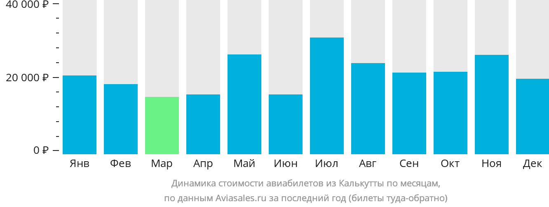 Динамика стоимости авиабилетов из Калькутты по месяцам