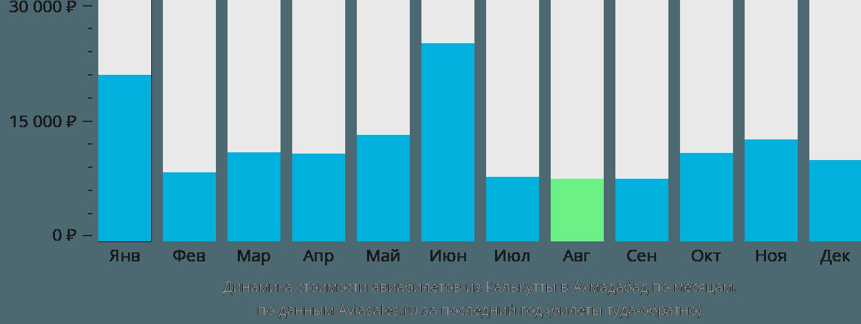 Динамика стоимости авиабилетов из Калькутты в Ахмадабад по месяцам