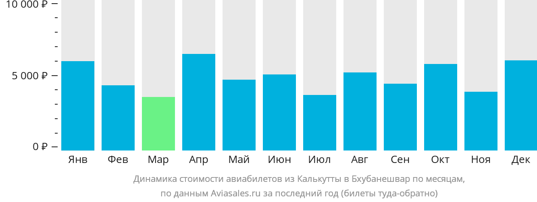 Динамика стоимости авиабилетов из Калькутты в Бхубанешвар по месяцам