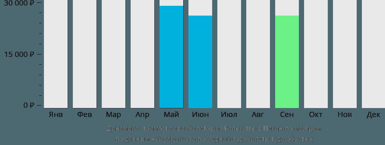 Динамика стоимости авиабилетов из Калькутты в Пекин по месяцам