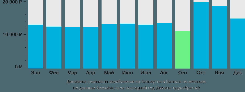 Динамика стоимости авиабилетов из Калькутты в Бангкок по месяцам