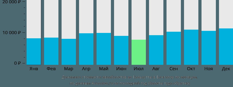 Динамика стоимости авиабилетов из Калькутты в Бангалор по месяцам