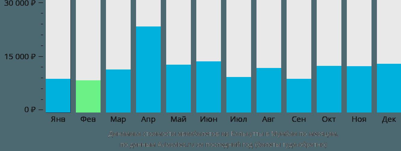 Динамика стоимости авиабилетов из Калькутты в Мумбаи по месяцам