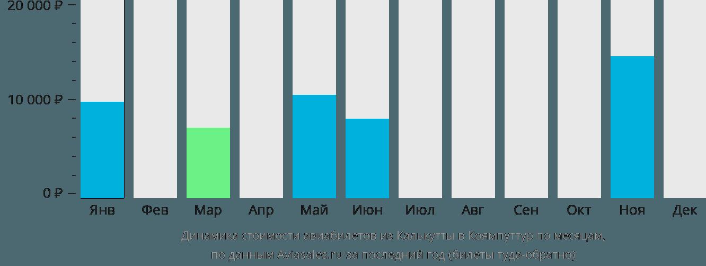 Динамика стоимости авиабилетов из Калькутты в Коямпуттур по месяцам