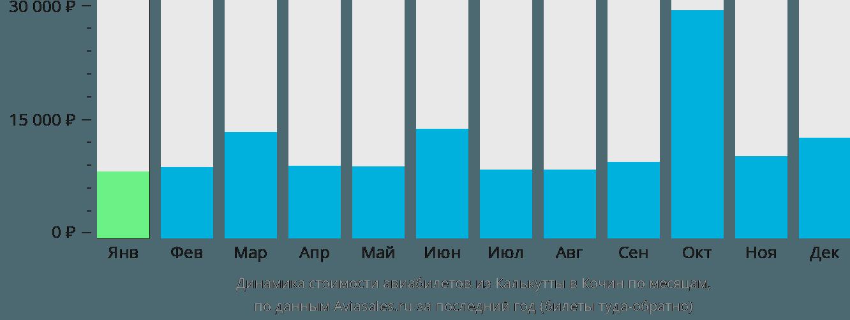 Динамика стоимости авиабилетов из Калькутты в Кочин по месяцам