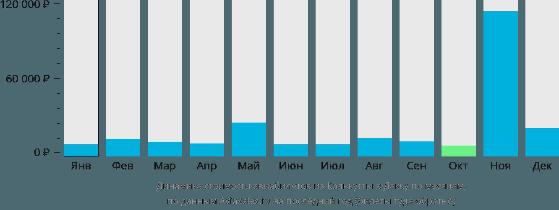 Динамика стоимости авиабилетов из Калькутты в Дакку по месяцам