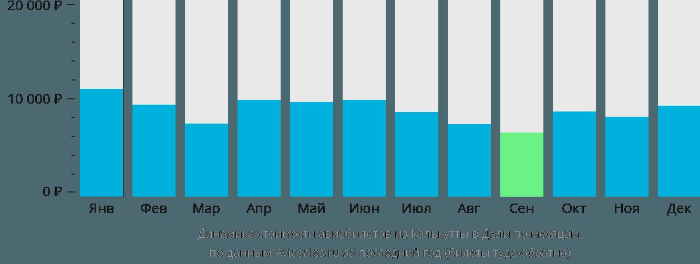 Динамика стоимости авиабилетов из Калькутты в Дели по месяцам