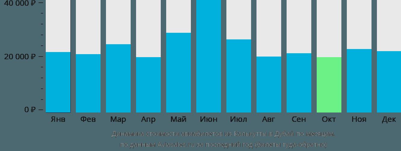 Динамика стоимости авиабилетов из Калькутты в Дубай по месяцам