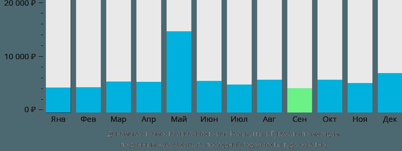 Динамика стоимости авиабилетов из Калькутты в Гувахати по месяцам