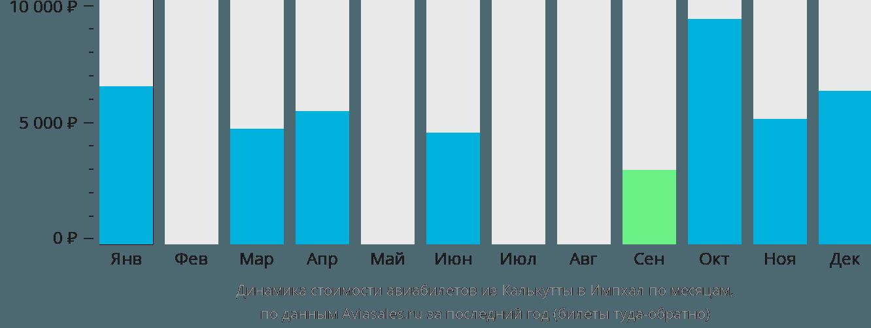 Динамика стоимости авиабилетов из Калькутты в Импхал по месяцам