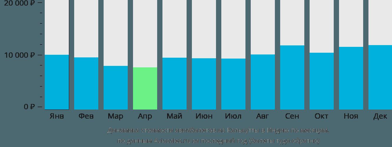 Динамика стоимости авиабилетов из Калькутты в Индию по месяцам