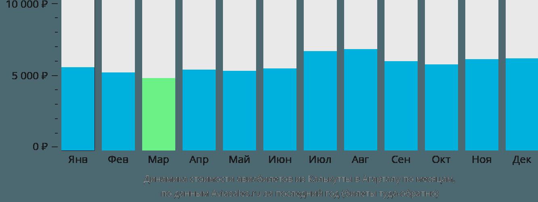 Динамика стоимости авиабилетов из Калькутты в Агарталу по месяцам