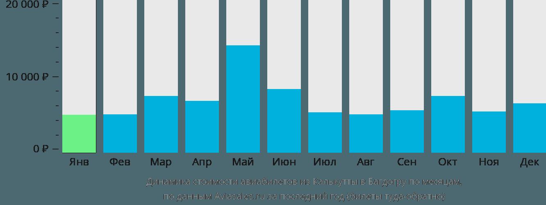 Динамика стоимости авиабилетов из Калькутты в Багдогру по месяцам