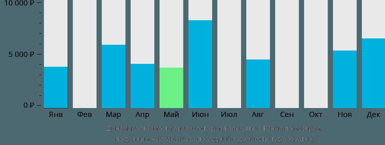 Динамика стоимости авиабилетов из Калькутты в Ранчи по месяцам