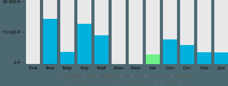 Динамика стоимости авиабилетов из Калькутты в Силчар по месяцам