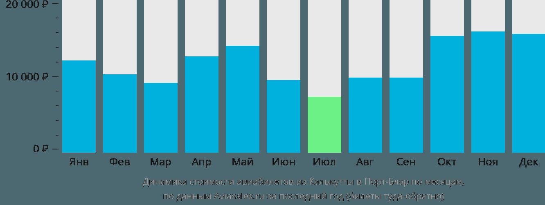 Динамика стоимости авиабилетов из Калькутты в Порт-Блэр по месяцам