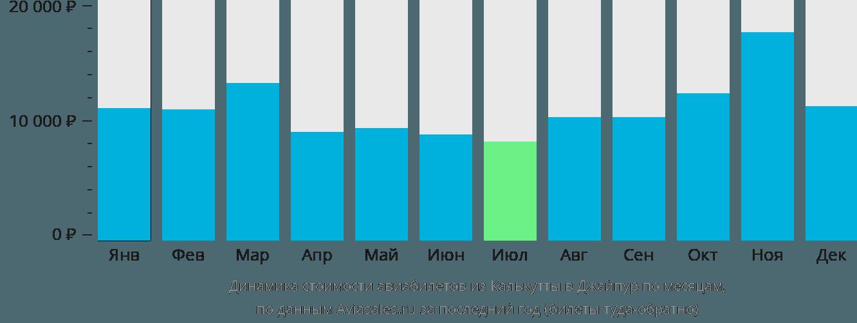 Динамика стоимости авиабилетов из Калькутты в Джайпур по месяцам