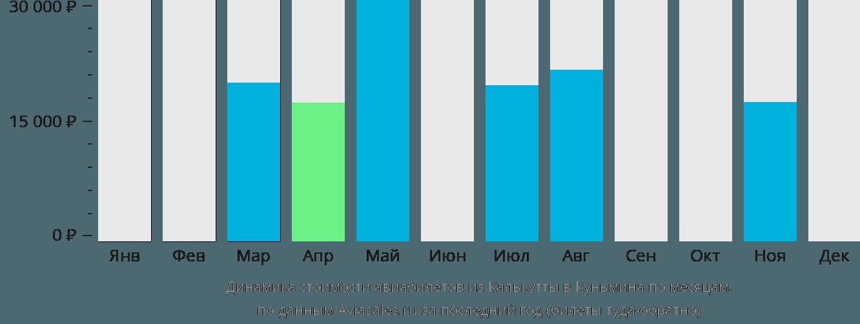 Динамика стоимости авиабилетов из Калькутты в Куньмина по месяцам