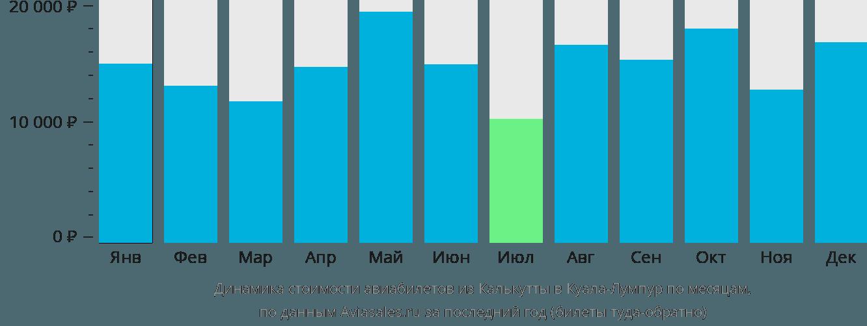 Динамика стоимости авиабилетов из Калькутты в Куала-Лумпур по месяцам