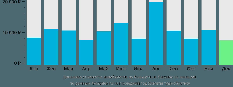 Динамика стоимости авиабилетов из Калькутты в Лакхнау по месяцам