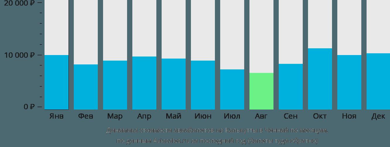 Динамика стоимости авиабилетов из Калькутты в Ченнай по месяцам