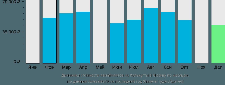 Динамика стоимости авиабилетов из Калькутты в Москву по месяцам