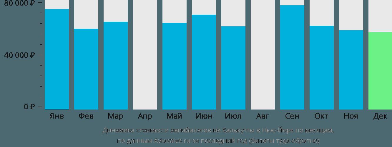 Динамика стоимости авиабилетов из Калькутты в Нью-Йорк по месяцам