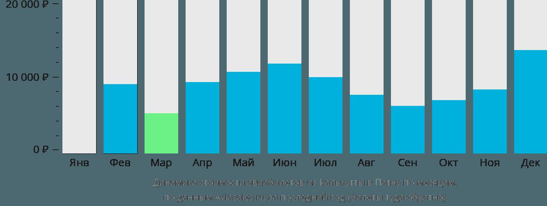 Динамика стоимости авиабилетов из Калькутты в Патну по месяцам