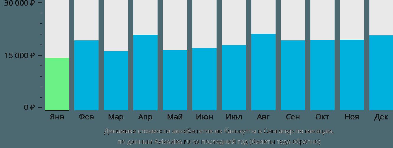 Динамика стоимости авиабилетов из Калькутты в Сингапур по месяцам