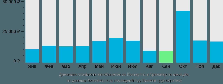 Динамика стоимости авиабилетов из Калькутты в Сринагар по месяцам
