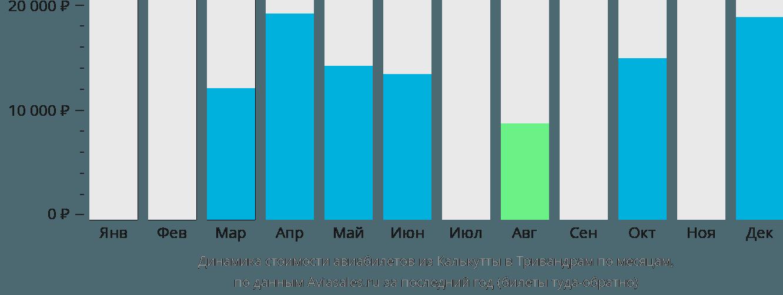Динамика стоимости авиабилетов из Калькутты в Тривандрам по месяцам