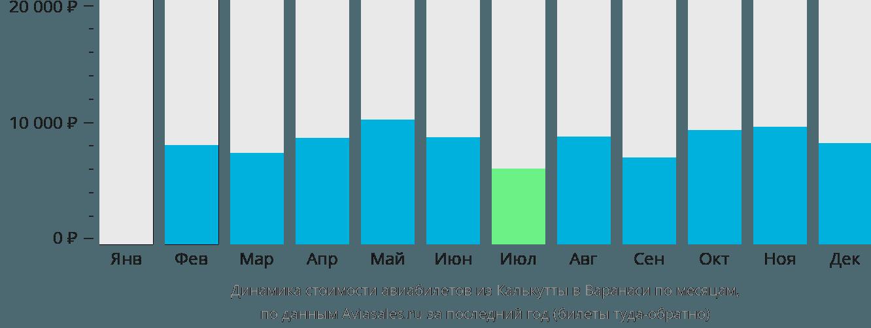 Динамика стоимости авиабилетов из Калькутты в Варанаси по месяцам