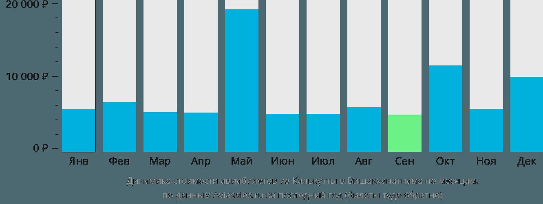 Динамика стоимости авиабилетов из Калькутты в Вишакхапатнама по месяцам