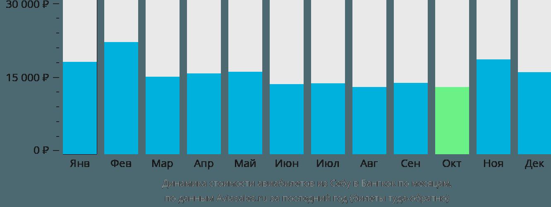 Динамика стоимости авиабилетов из Себу в Бангкок по месяцам