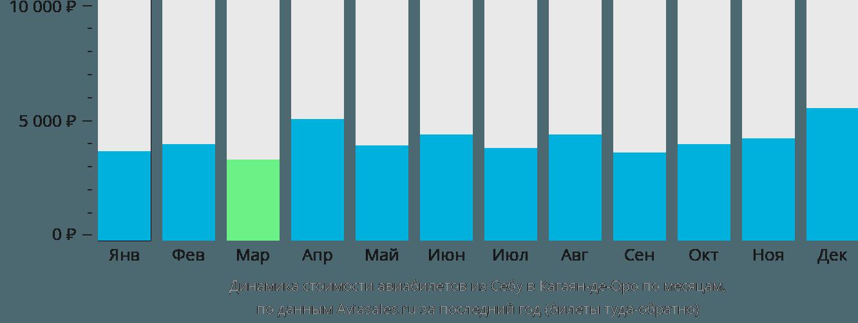 Динамика стоимости авиабилетов из Себу в Кагаян-де-Оро по месяцам