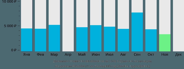 Динамика стоимости авиабилетов из Себу в Думагете по месяцам