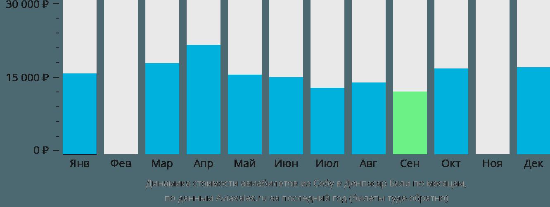 Динамика стоимости авиабилетов из Себу в Денпасар Бали по месяцам