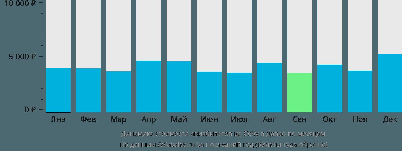 Динамика стоимости авиабилетов из Себу в Давао по месяцам