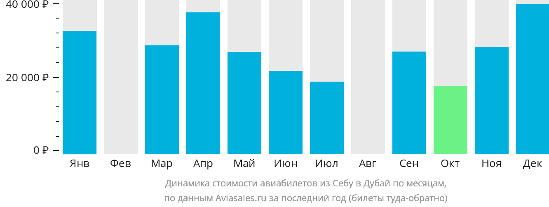Динамика стоимости авиабилетов из Себу в Дубай по месяцам