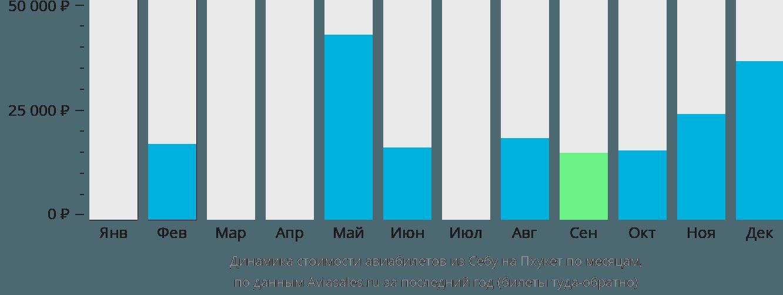 Динамика стоимости авиабилетов из Себу на Пхукет по месяцам