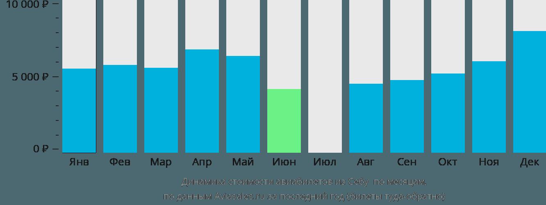 Динамика стоимости авиабилетов из Себу в Сайяк (Сиаргао) по месяцам