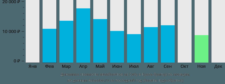Динамика стоимости авиабилетов из Себу в Куала-Лумпур по месяцам